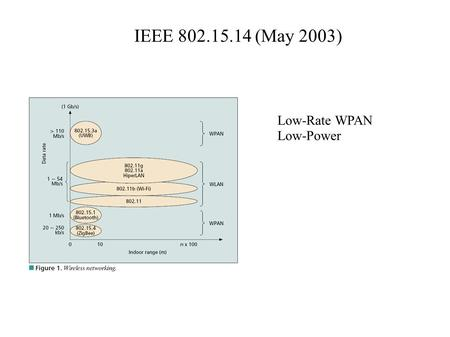 IEEE 802.15.14 (May 2003) Low-Rate WPAN Low-Power.