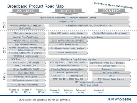 Broadband Product Road Map 2012/13 H2 2013/14 H1 2013/14 H2 20C Fibre 21C Migration from 20C IPstream to 21C Wholesale Broadband Connect Release AK 17.