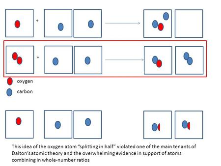 "Oxygen carbon + + This idea of the oxygen atom ""splitting in half"" violated one of the main tenants of Dalton's atomic theory and the overwhelming evidence."