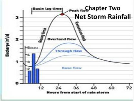 Chapter Two Net Storm Rainfall. Hydrograph Vocabulary Rising limb, a falling limb, and a recession. The rising limb and falling limb are separated by.