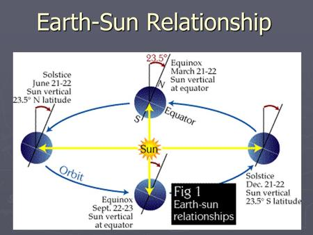 ©CSCOPE 2009 Earth-Sun Relationship. ©CSCOPE 2009 Climate Regions.