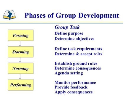 Phases of Group Development Forming Storming Norming Performing Group Task Define purpose Determine objectives Define task requirements Determine & accept.