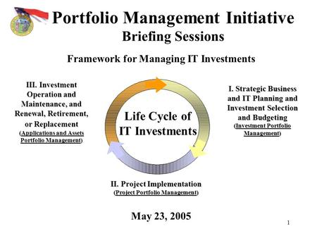 1 Portfolio Management Initiative Briefing Sessions May 23, 2005 I. Strategic Business and IT Planning and Investment Selection and Budgeting (Investment.