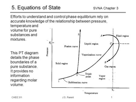 CHEE 311J.S. Parent1 5. Equations of State SVNA Chapter 3 Efforts to understand and control phase equilibrium rely on accurate knowledge of the relationship.