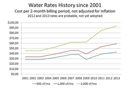 Water Rates History since 2001 Cost per 2-month billing period, not adjusted for inflation 2012 and 2013 rates are probable, not yet adopted.