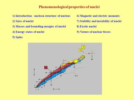 Phenomenological properties <strong>of</strong> nuclei