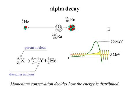 Alpha decay parent nucleus daughter nucleus Momentum conservation decides how the energy is distributed. r E 30 MeV 5 MeV.