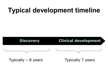 Clinical developmentDiscovery Typical development timeline Typically – 8 yearsTypically 7 years.