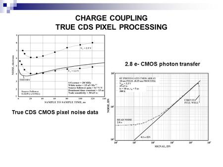 CHARGE COUPLING TRUE CDS PIXEL PROCESSING True CDS CMOS pixel noise data 2.8 e- CMOS photon transfer.