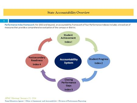 State Accountability Overview 1 Performance Index Framework: For 2013 and beyond, an accountability framework of four Performance Indexes includes a broad.