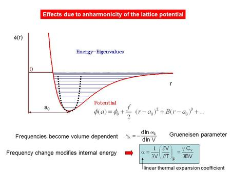 A0a0  (r) r Effects due to anharmonicity of the lattice potential Frequencies become volume dependent Frequency change modifies internal energy Grueneisen.