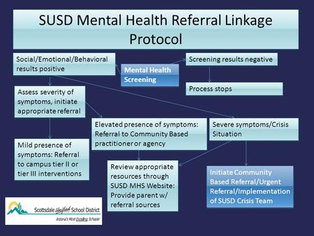 SUSD Mental Health Referral Linkage Protocol Mental Health Screening Screening results negative Social/Emotional/Behavioral results positive Process stops.