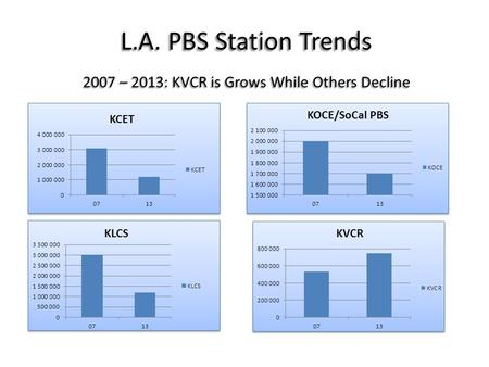 L.A. PBS Station Trends 2007 – 2013: KVCR is Grows While Others Decline.