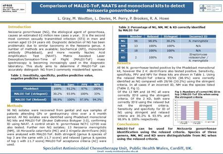 Comparison of MALDI-ToF, NAATS and monoclonal kits to detect Neisseria gonorrhoeae L. Gray, M. Wootton, L. Davies, M. Perry, P. Brookes, R. A. Howe Introduction.