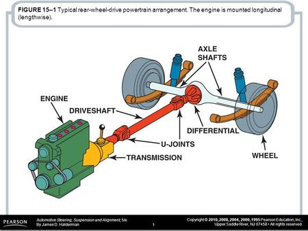 FIGURE 15–1 Typical rear-wheel-drive powertrain arrangement