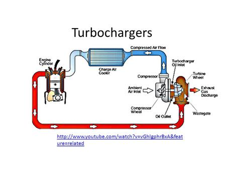 Turbochargers  ure=related.