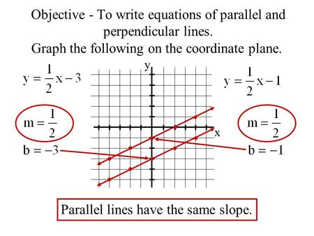 Objective - To write equations of parallel and perpendicular lines. Graph the following on the coordinate plane. x y Parallel lines have the same slope.