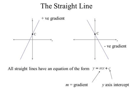 The Straight Line All straight lines have an equation of the form m = gradienty axis intercept C C + ve gradient - ve gradient.