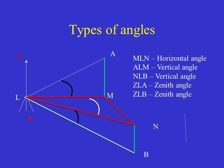 Types of angles A Z MLN – Horizontal angle ALM – Vertical angle