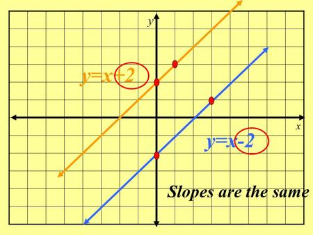 y x y=x-2 y=x+2 Slopes are the same y x y=2x-4 y=2x+1 Slopes are the same.