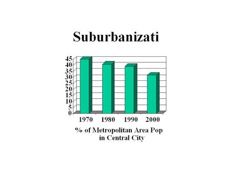 Outline Central Cities vs Suburbs Why Did Suburbs Grow? Decentralization of Employment and the Monocentric City Is Suburbanization Efficient?