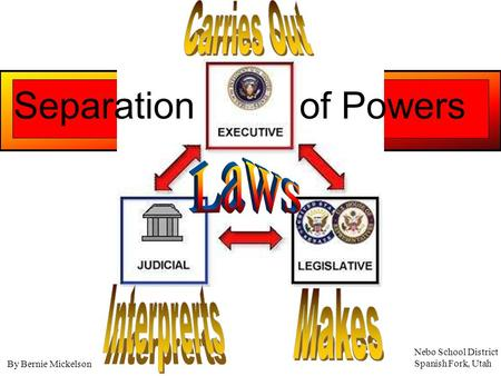 Laws Separation of Powers Carries Out Interprerts Makes
