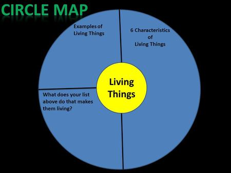 Living Things Examples of Living Things What does your list above do that makes them living? 6 Characteristics of Living Things.