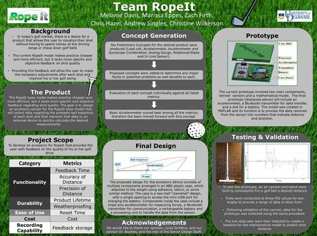 Team RopeIt Melanie Davis, Marissa Eppes, Zach Firth, Chris Hazel, Andrew Singles, Christine Wilkerson CategoryMetrics Functionality Feedback Time Accuracy.