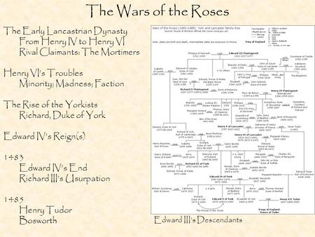 The Wars of the Roses The Early Lancastrian Dynasty From Henry IV to Henry VI Rival Claimants: The Mortimers Henry VI's Troubles Minority; Madness; Faction.