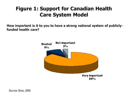 Figure 1: Support for Canadian Health Care System Model How important is it to you to have a strong national system of publicly- funded health care? Source: