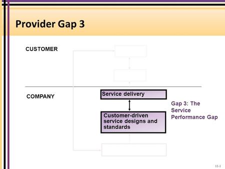 Provider Gap 3 CUSTOMER Service delivery COMPANY