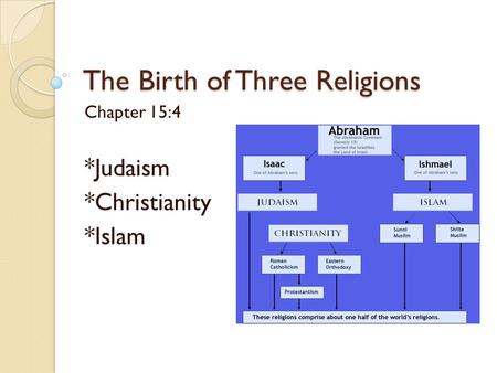 The Birth of Three Religions Chapter 15:4 *Judaism *Christianity *Islam.
