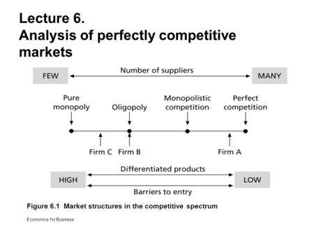 Analysis of perfectly competitive markets