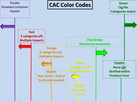 GreenCig/Vis Categories match Pale Green Situational awareness Orange 2 categories off, Multiple impacts Yellow 1 category off, Singular impact Red 3 categories.
