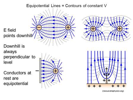Equipotential Lines = Contours of constant V