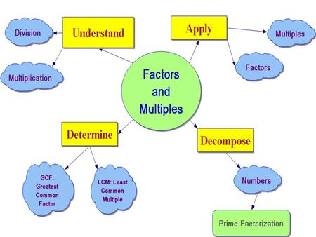 "Fun and Games Number Theory GONE WILD! Factors ""Fall"" into Families Multiples Multiply like Rabbits!"