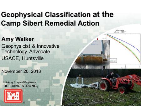 US Army Corps of Engineers BUILDING STRONG ® Geophysical Classification at the Camp Sibert Remedial Action Amy Walker Geophysicist & Innovative Technology.