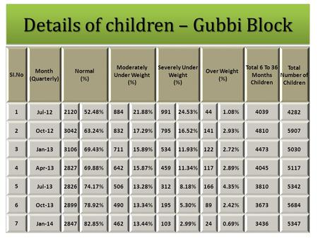 Details of children – Gubbi Block SI.No Month (Quarterly) Normal (%) Moderately Under Weight (%) Severely Under Weight (%) Over Weight (%) Total 6 To 36.