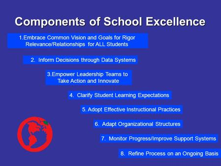 Components of School Excellence 6. Adapt Organizational Structures 7. Monitor Progress/Improve Support Systems 5. Adopt Effective Instructional Practices.