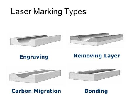 Laser Marking Types Engraving Removing Layer Carbon MigrationBonding.