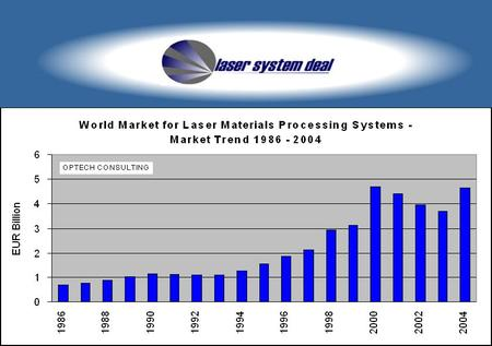 OPTECH CONSULTING. World Market for Laser Materials Processing Systems - Growth Rates 2004, 2005 2004 Growth Rate: + 27% - Laser Macro Processing: