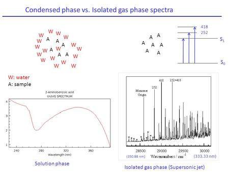 Condensed phase vs. Isolated gas phase spectra Solution phase A A A A A A W W W W W WW W W W W W W W W W W W: water A: sample (350.88 nm) (333.33 nm) Isolated.