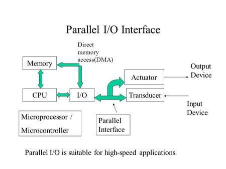 Parallel I/O Interface Memory CPUI/OTransducer Actuator Output Device Input Device Parallel Interface Microprocessor / Microcontroller Direct memory access(DMA)