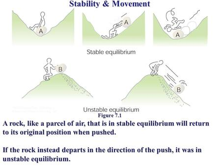 Stability & Movement Figure 7.1 A rock, like a parcel of air, that is in stable equilibrium will return to its original position when pushed. If the rock.