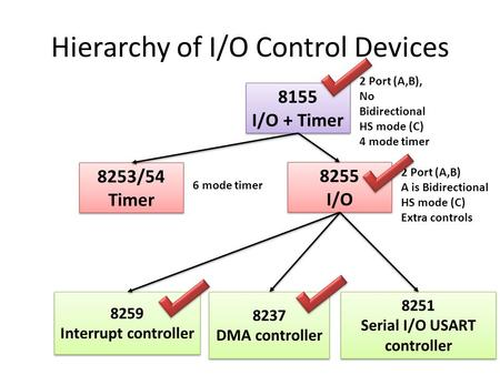 Hierarchy of I/O Control Devices 8155 I/O + Timer 8155 I/O + Timer 8255 I/O 8255 I/O 8253/54 Timer 8253/54 Timer 2 Port (A,B), No Bidirectional HS mode.