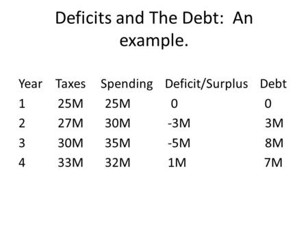 Deficits and The Debt: An example. Year Taxes Spending Deficit/Surplus Debt 1 25M 25M 0 0 2 27M 30M -3M 3M 3 30M 35M -5M 8M 4 33M 32M 1M 7M.