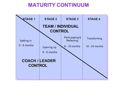 MATURITY CONTINUUM STAGE 1STAGE 2STAGE 3STAGE 4 Settling In Opening Up Participating & Reflecting Transforming TEAM / INDIVIDUAL CONTROL COACH / LEADER.