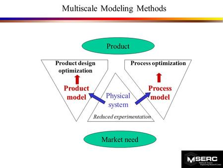  Product design optimization Process optimization Reduced experimentation Physical system Process model Product model Product Market need Multiscale Modeling.