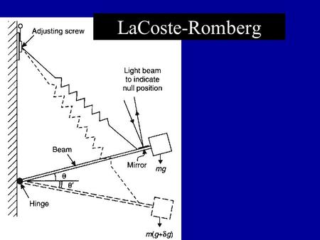 LaCoste-Romberg. Gravity For Earth's gravity field: To make measurements of gravity useful, the data must be reduced to remove effects of the earth and.
