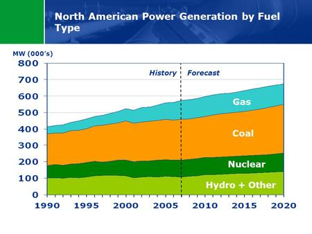 North American Power Generation by Fuel Type MW (000's) History Forecast Hydro + Other Nuclear Coal Gas.